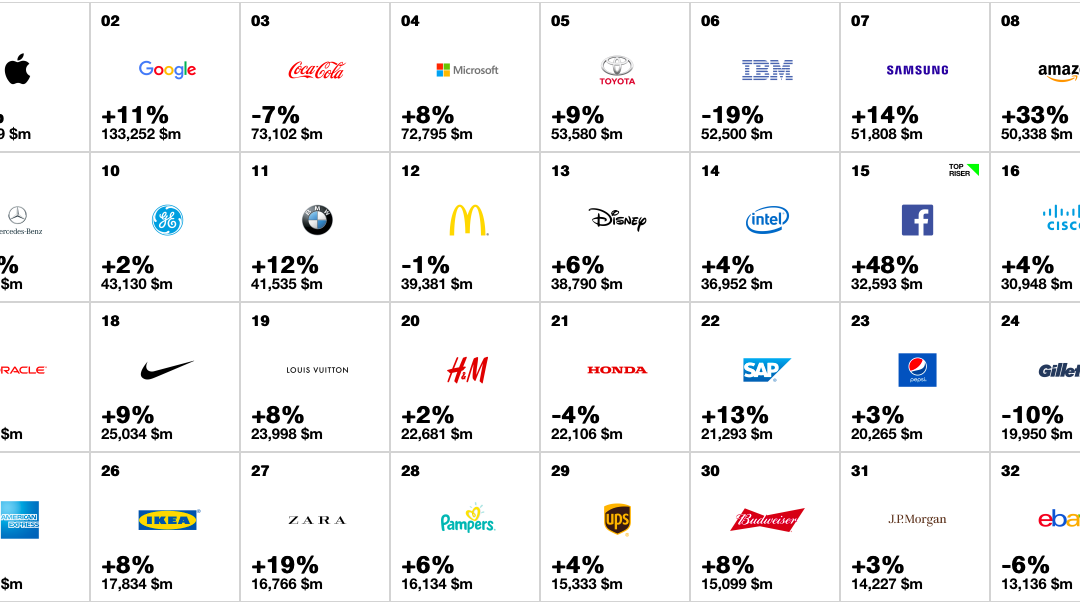 Best Global Brands della classifica INTERBRAND