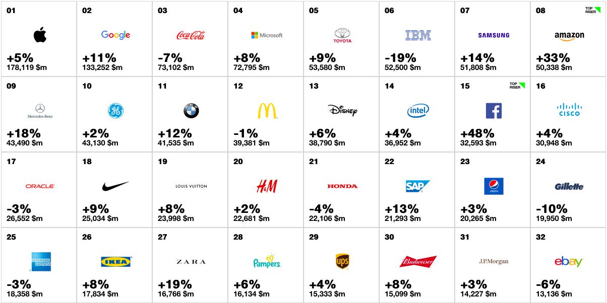 Best Global Brands della classifica INTERBRAND